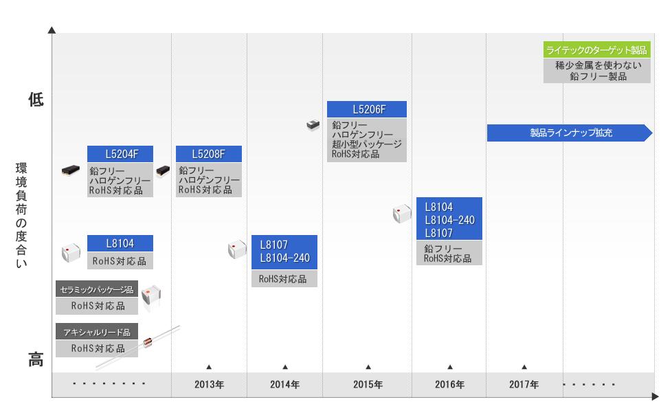 環境に配慮した製品づくりのロードマップ